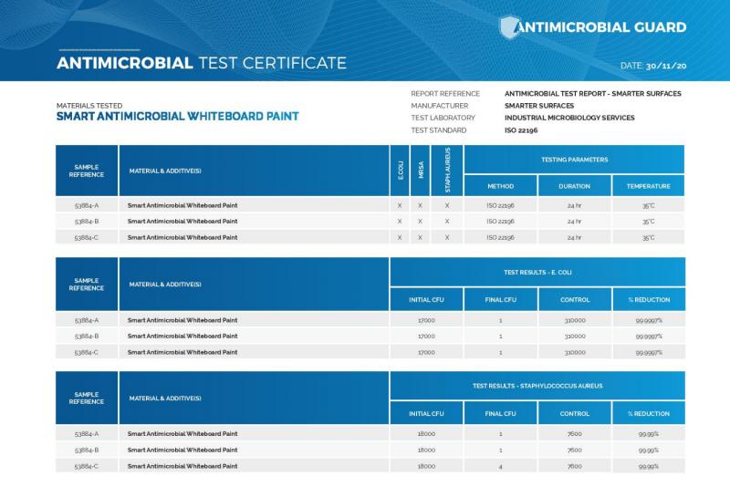Antimikrobielle-Whiteboard-Farbe-Test-Zertifikat